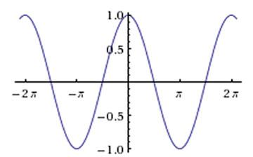 Gráfico da função f(x)=cosx