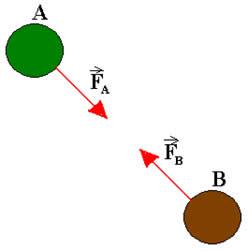 Representação de um sistema isolado composto por duas partículas