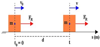 Corpo de massa m movendo-se sobre uma superfície plana e horizontal com velocidade v