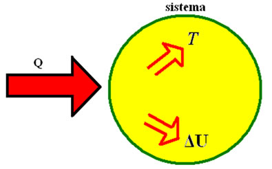 Parte do calor recebido é usada para realizar trabalho e a outra parte é absorvida pelo sistema