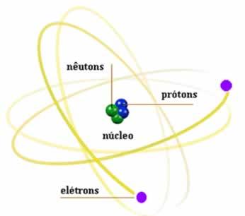 Elementos de um átomo