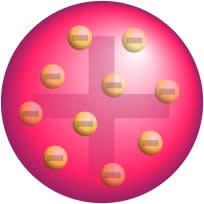 Representação do modelo atômico de Thomson