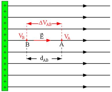 Potencial elétrico dos pontos A e B em um campo elétrico uniforme