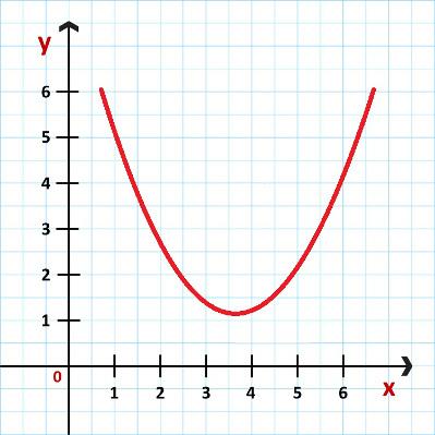 O gráfico de uma função quadrática é sempre uma parábola