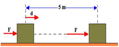 Bloco sendo empurrado por uma força ao longo de um piso horizontal e plano