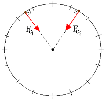 Corpo movendo-se no sentido anti-horário em movimento circular