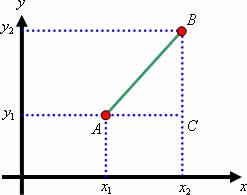 Se aplicarmos o Teorema de Pitágoras nesse triângulo determinando a medida  da hipotenusa estaremos também calculando a distância entre os pontos ... c11703965d502