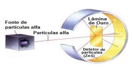 Esquema do experimento de Rutherford com partículas alfa
