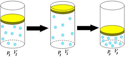 Transformação onde variam volume e pressão