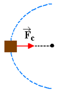 Corpo em movimento circular uniforme