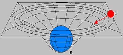 Teoria da Relatividade Geral. Enunciando a teoria da