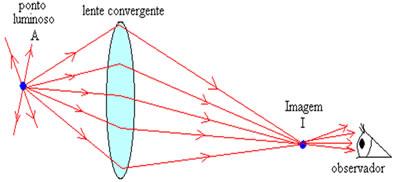 Uma lente convergente pode formar a imagem real de um objeto