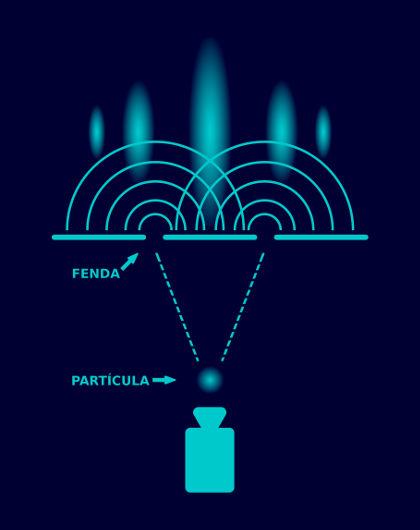 Partículas muito pequenas comportam-se como ondas, sofrendo diversos fenômenos ondulatórios, como a difração
