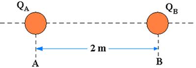 Figura 1: Cargas A e B separadas por uma distância de 2 metros