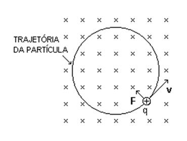 A carga elétrica lançada perpendicularmente ao campo magnético tende a descrever um movimento circular uniforme