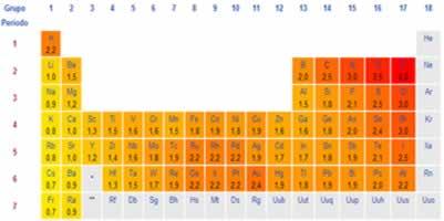 Escala de eletronegatividade de Pauling