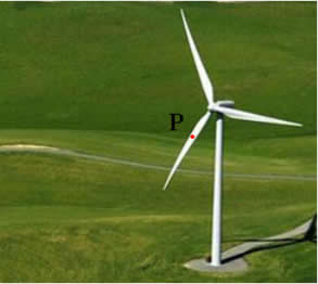 Enquanto o cata-vento gira, o ponto P descreve um movimento circular