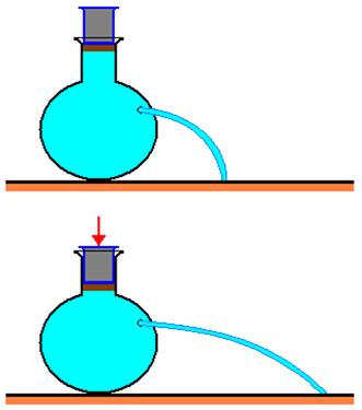 A pressão no ponto X varia quando varia a pressão exercida pelo êmbolo sobre a superfície do líquido