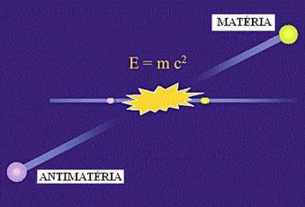 Quando duas partículas se colidem, há a formação de matéria e antimatéria.