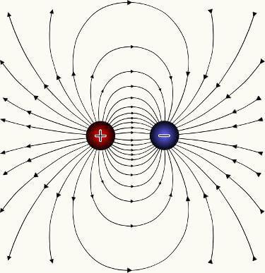 """O campo elétrico é vetorial e sempre aponta para """"fora"""" das fontes de cargas positivas e para """"dentro"""" das fontes de cargas negativas."""